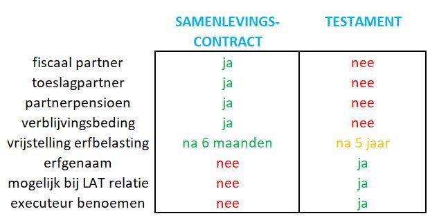 samenlevingscontract of testament