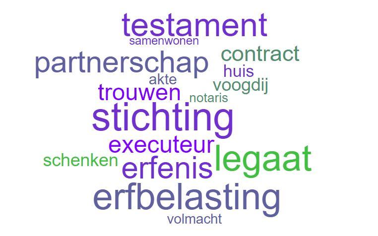 notaris keywords